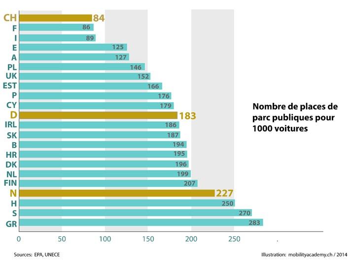 Parkings complets: moins de places de parc en Suisse que partout ailleurs!