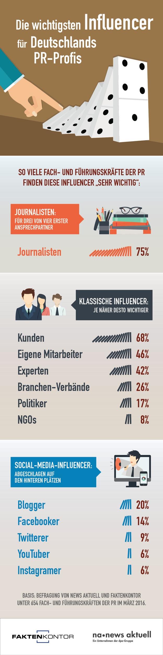 Influencer-Ranking: Journalisten für PR-Profis am wichtigsten / Kunden und Mitarbeiter deutlich vor Bloggern