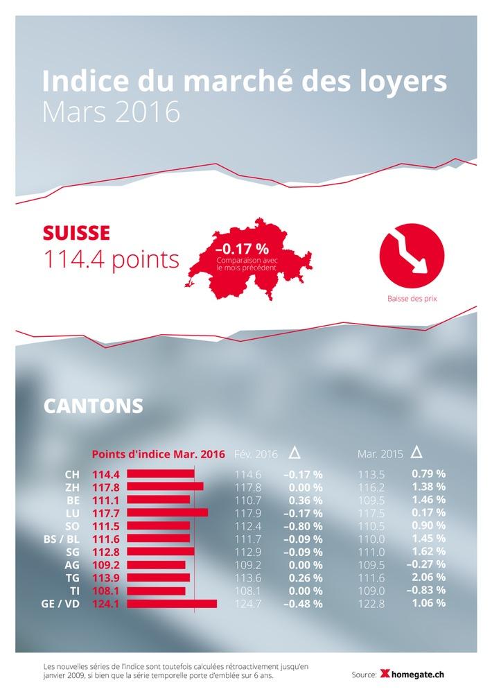 Indice du marché des loyers homegate.ch: léger recul des loyers proposés en mars 2016