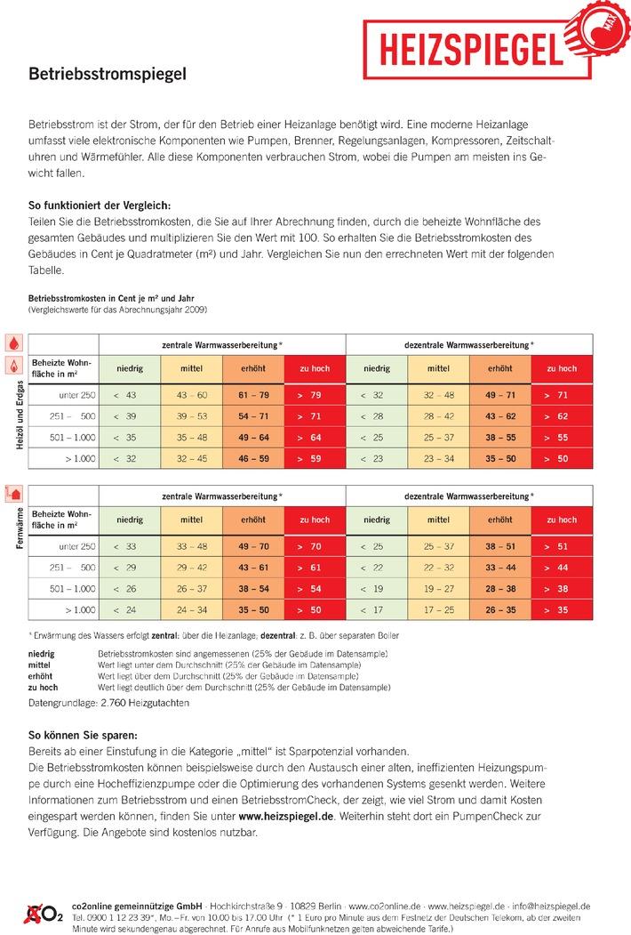 Betriebsstromspiegel 2010: Mieter zahlen jährlich 100 Millionen Euro unnötig zu viel / Kostenloses Heizgutachten und BetriebsstromCheck decken Überzahlungen auf (mit Bild)