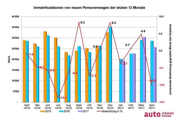 auto-schweiz: Ostern sorgt für schwächeren Auto-April