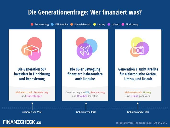 Die Generationenfrage: Wer finanziert was?