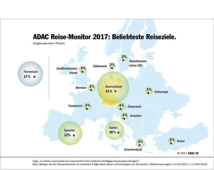 ADAC Reise-Monitor 2017: the current trends / top destinations: Germany ahead of Spain and Italy / comeback for Greece as a destination / terrorist has only a limited influence on the travel planning