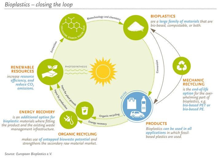 Bericht des EU Parlaments zur Revision des Abfallrechts stärkt die Rolle von biobasierten Materialien in der Kreislaufwirtschaft