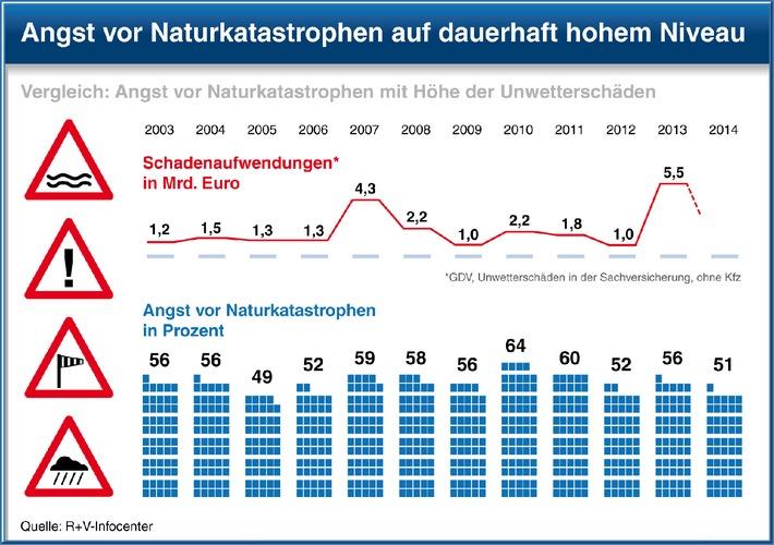 """Studie der R+V Versicherung """"Die Ängste der Deutschen 2014"""" / Deutsche im Stimmungshoch - aber weiterhin Angst ums Geld, die Umwelt und die Gesundheit"""