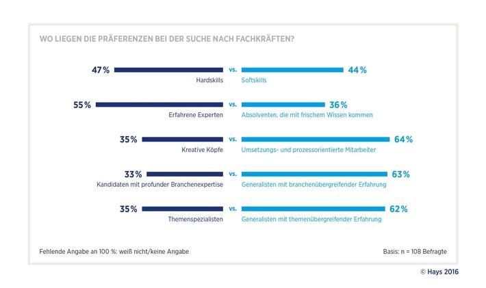 Digitale Agenda: In Banken sind vor allem junge Generalisten gefragt / Studie von Hays und PAC zum digitalen Wandel in der Bankenbranche