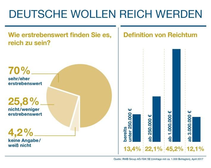 GfK-Studie: Deutsche wollen reich werden
