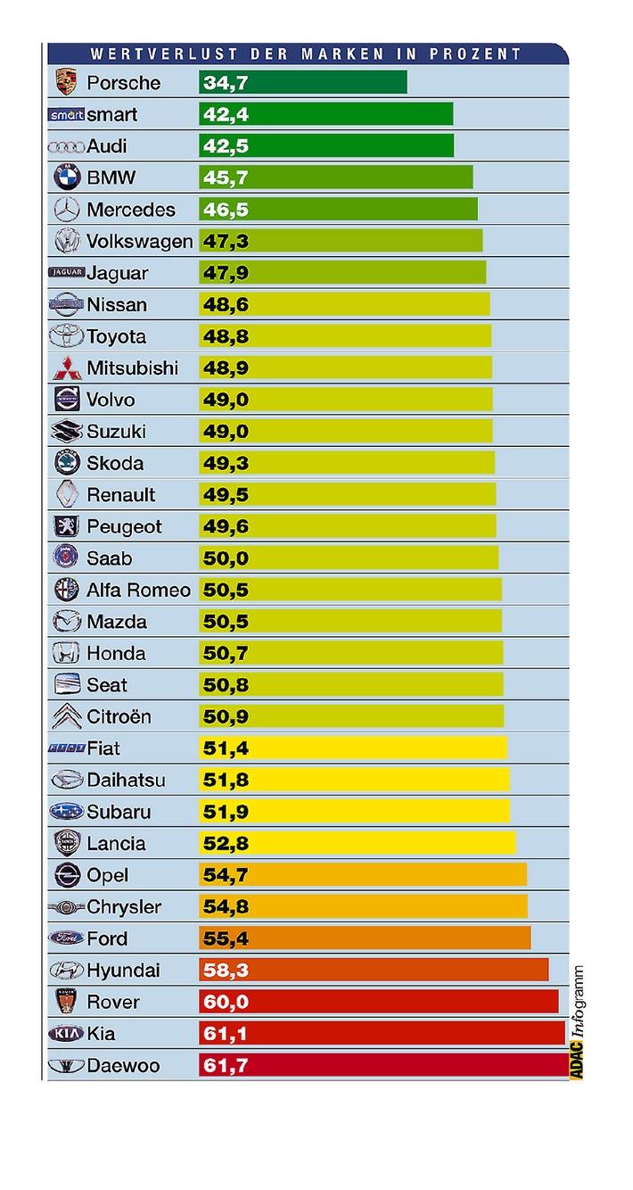 Automarkenindex und Wertverlust