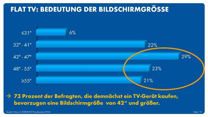 EURONICS Trendmonitor 2014: Smart TV auf dem Vormarsch