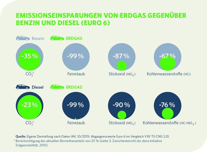 Dieselaffäre: Erdgas als saubere Alternative konsequent vorantreiben  / Verkehrsminister Dobrindt legt Bericht des Kraftfahrt-Bundesamtes (KBA) vor