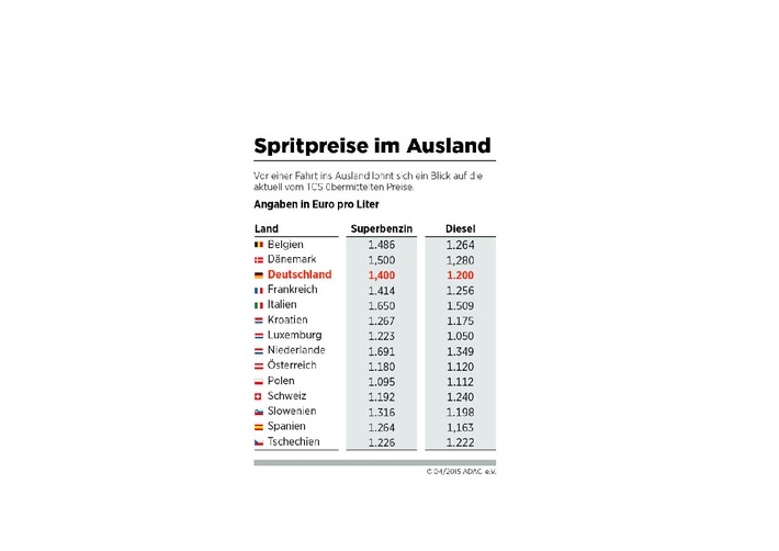 Dein Spritpreis Im Ausland Polen Schweiz österreich Billiger