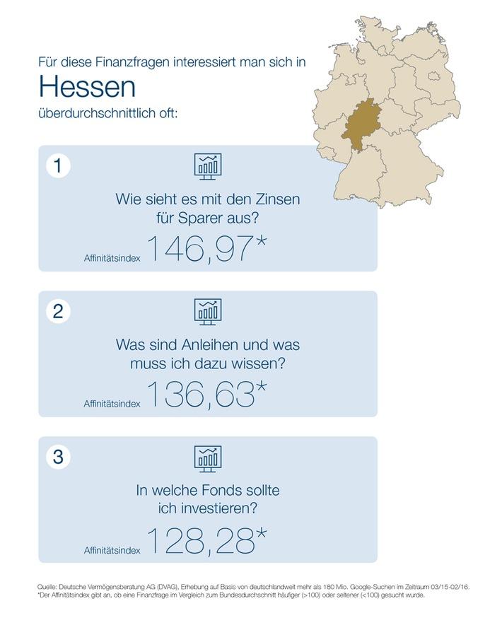 """""""Webcheck Finanzfragen"""" - Aktuelle Studie der DVAG und ibi research:  Immobilienfinanzierung ist das Top-Thema der hessischen Finanzsurfer"""