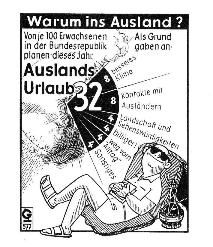 """""""Grafik des Monats"""" - Sonderthema im Juni: Historische Grafik zu Urlaubsreisen"""
