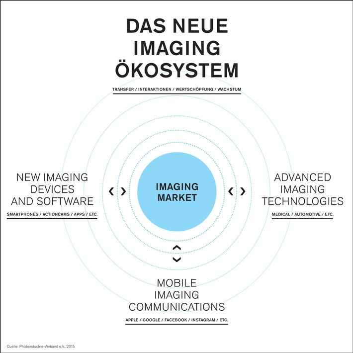 Den digitalen Strukturwandel gewinnen: Die Zukunft des Foto- und Imagingmarktes als digitales Ökosystem