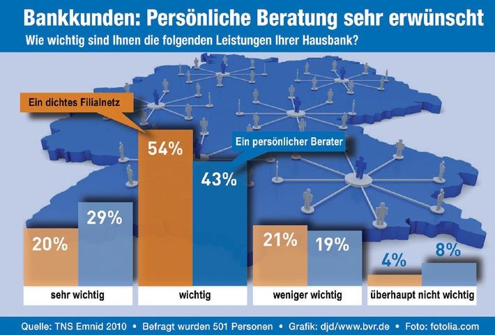 """BVR-Umfrage """"Welchen Wert hat für die Deutschen die Bankberatung?"""" / Filialnetz und persönliche Beratung stehen hoch im Kurs (mit Bild)"""