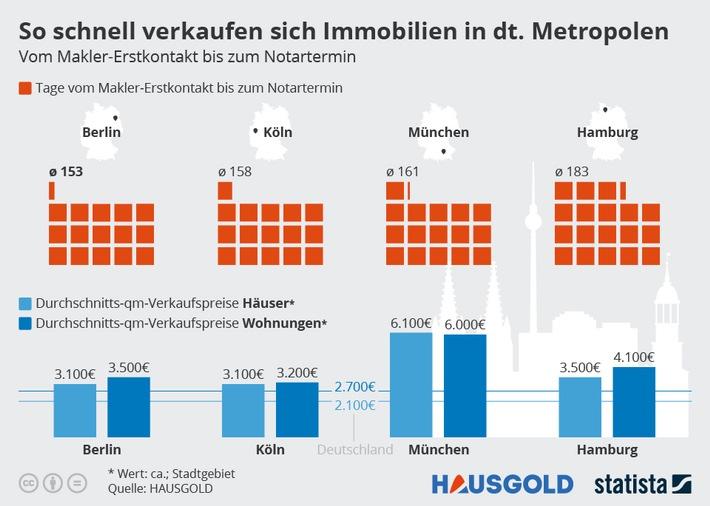 So schnell verkaufen sich Immobilien in deutschen Metropolen