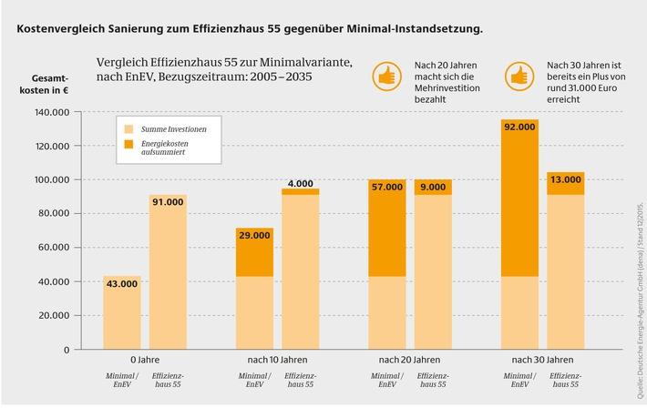 dena-Praxisbeispiel: Sanierung zum Effizienzhaus rechnet sich nach 20 Jahren / Erst mehr investieren, dafür auf Dauer Energiekosten sparen