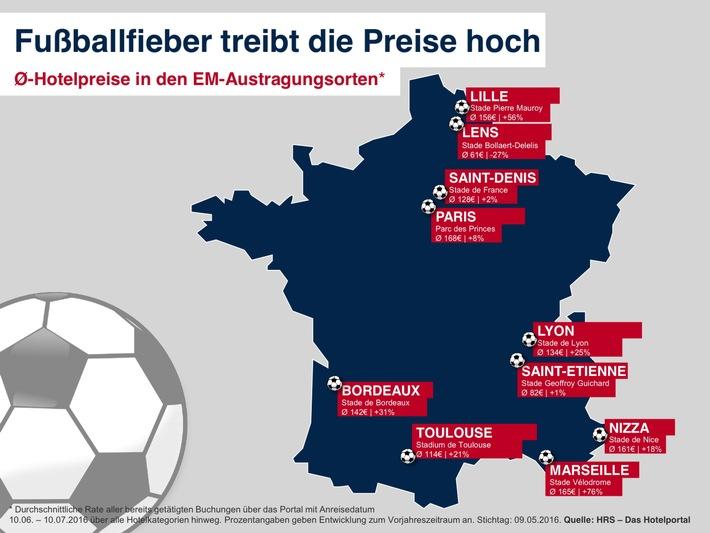 Europa im Fußballfieber: Hotelpreise in den Austragungsorten steigen während der Europameisterschaft deutlich an