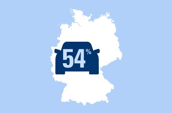 54 Prozent der deutschen Autofahrer fahren ihr Auto mindestens sechs bis zehn Jahre lang