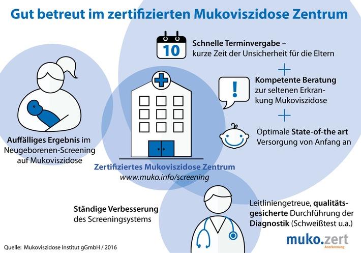 Fortschritt in der Früherkennung: Neugeborenen-Screening auf Mukoviszidose startet