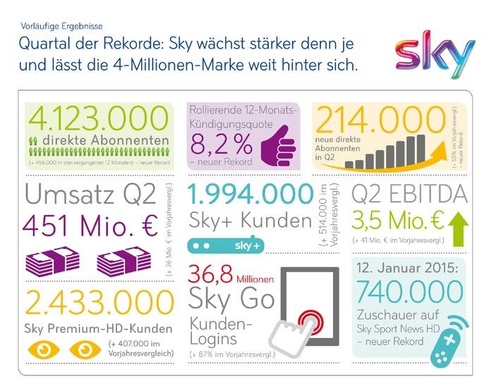 Sky Deutschland: Vorläufiges Ergebnis 2. Quartal 2014/15 Über 4 Millionen Abonnenten, stärkstes Kundenwachstum in der Unternehmensgeschichte