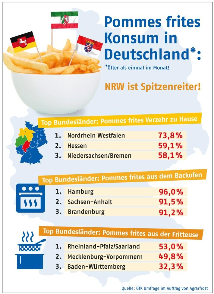 Pommes frites Konsum in Deutschland / NRW ist Spitzenreiter beim Pommes frites Verzehr / Rheinland Pfalz liebt Fritteusen-Pommes +++ Hamburg liebt Backofen-Variante
