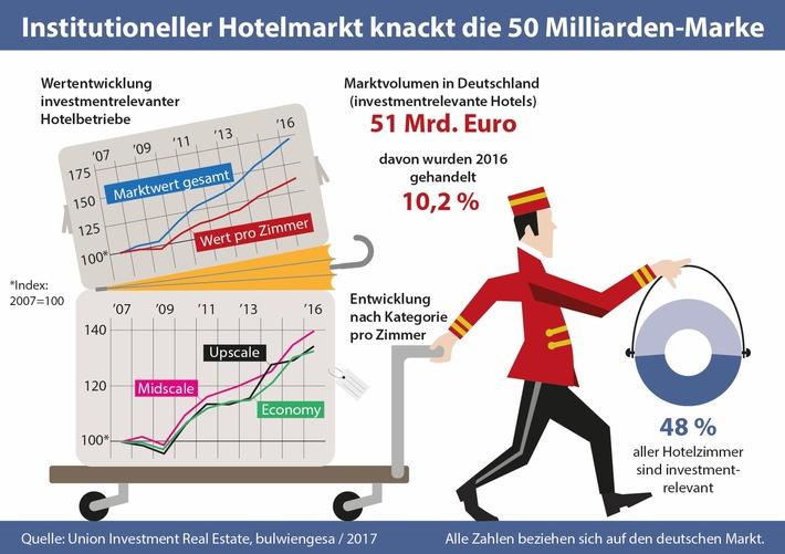 Institutioneller Hotelmarkt knackt die 50 Milliarden-Marke