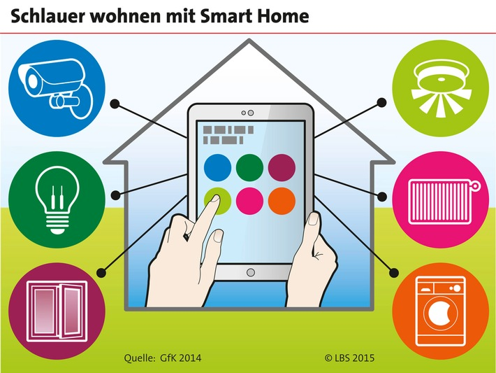Smart Home: Das intelligente Zuhause