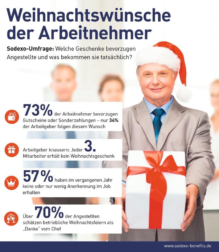 Weihnachtsgeschenke für Arbeitnehmer - Wunschliste und Realität