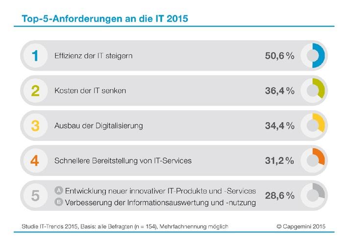 IT-Trends 2015: CIOs sollen die IT effizienter machen, Kosten senken und die Digitalisierung ausbauen