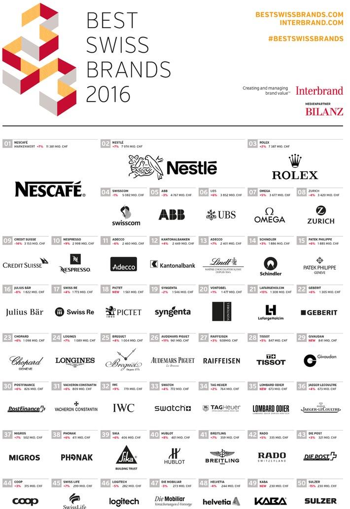 Best Swiss Brands 2016: Interbrand kürt die wertvollsten Marken der Schweiz / LafargeHolcim und Audemars Piguet wachsen zweistellig, Pictet ist höchster Neueinsteiger