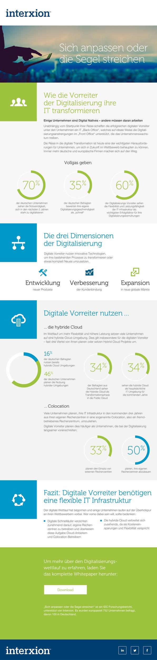 IDC Studie: Digitale Vorreiter nutzen Hybrid Cloud