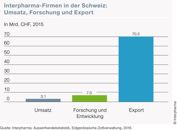 Pharmaindustrie investiert stark in den Forschungsstandort Schweiz