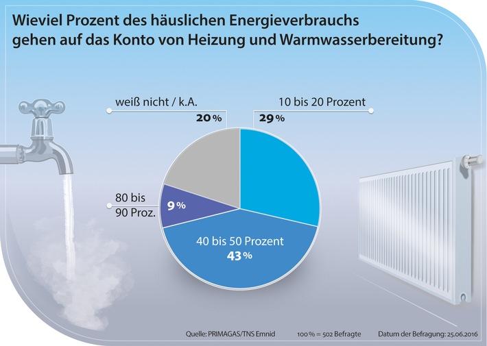 Deutsche kennen Kostenfalle beim Energieverbrauch nicht