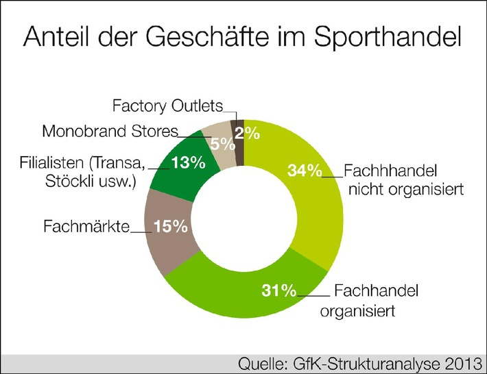 Sporthandel rechnet mit Nullwachstum (BILD)