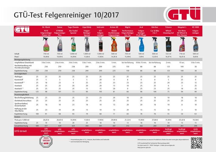 GTÜ testet Felgenreiniger: Hochglanz beim Räderwechsel (FOTO)