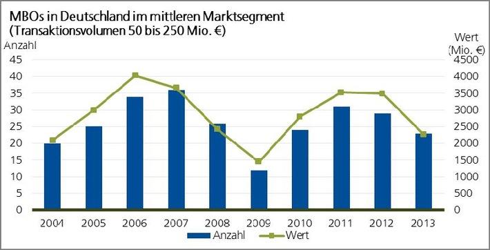 Finanzinvestoren in Deutschland: 2013 weniger Transaktionen / Überblick über 10-Jahres-Entwicklung: Klassische Industriebranchen begehrteste Zielsektoren für Finanzinvestoren