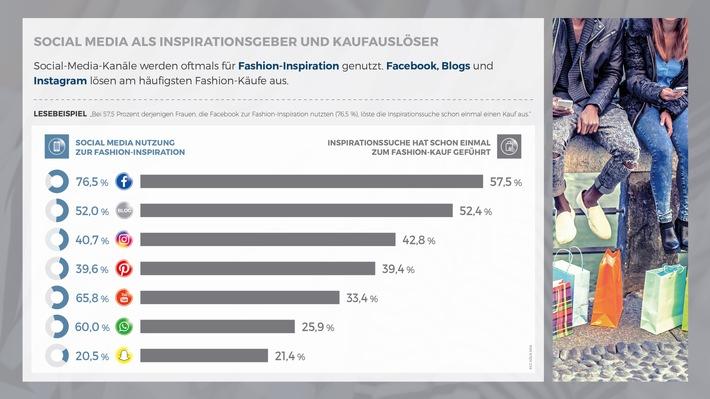 Mobile Fashion Shopping: Facebook löst die meisten Kaufimpulse bei Frauen aus / Neue Studie von ECC Köln und HSE24 untersucht das mobile Konsumverhalten von Fashion-Shopperinnen.