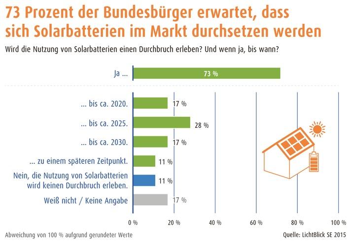 Über 70 Prozent der Bundesbürger erwartet Durchbruch für Solarbatterien