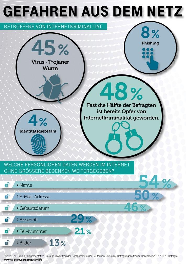 Umfrage: Fast jeder Zweite ist Opfer von Cybercrime