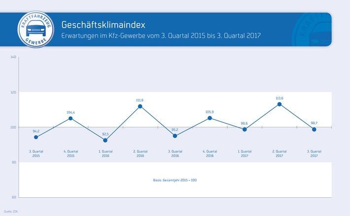 Kfz-Gewerbe: Stabiler Geschäftsverlauf im 2. Quartal