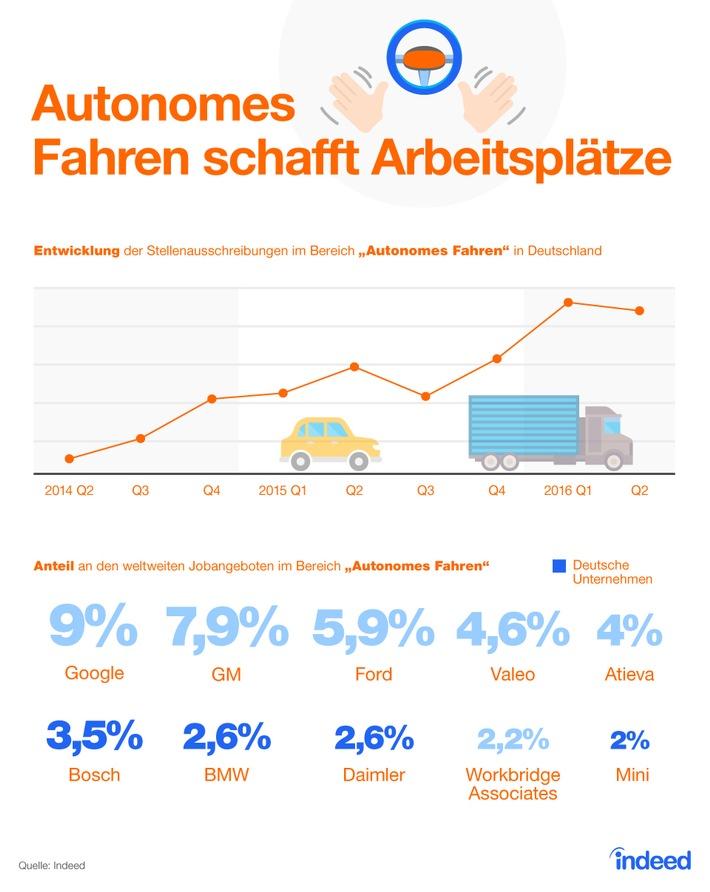 Zukunftstechnologien in der Automobilbranche: Deutschland fährt ganz vorne mit