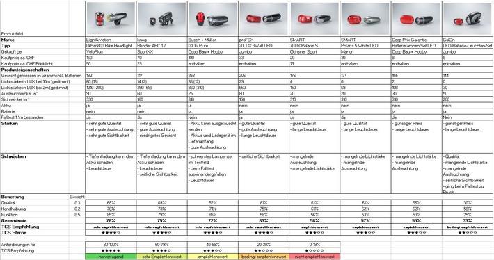 Velolampen im TCS Test: Welche Produkte sind top, welche flop?