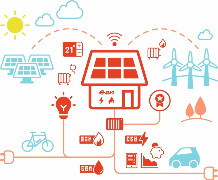Strom & Smart Home: Kunden entscheiden bei E.ON jetzt aus mehr als 60 Kombinationen