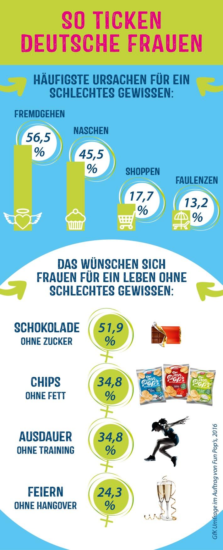 So ticken deutsche Frauen: Fremdgehen und Naschen als häufigste Ursache für schlechtes Gewissen - Chips ohne Fett und Schokolade ohne Zucker der meist geäußerte Wunsch