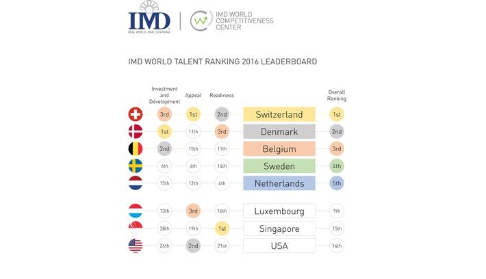IMD World Talent Report: Europa ist im Wettbewerb um talentierte Fachkräfte weltweit führend
