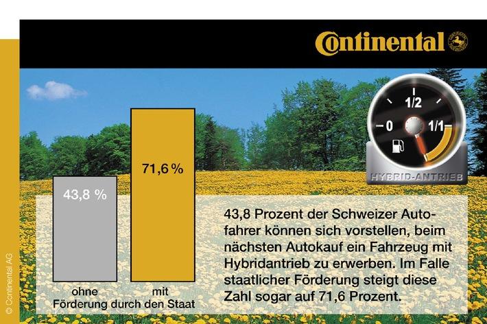 Neue internationale Continental-Studie: Schweizer sind sehr gut über Hybridtechnologien informiert