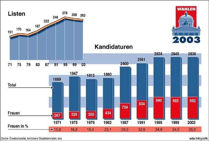 Wahlen: Ein Vergleich der Listen und Kandidaturen von 1971 bis 2003