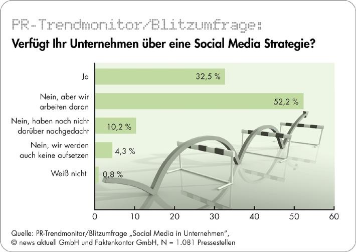 Nur jedes dritte deutsche Unternehmen hat eine Social-Media-Strategie