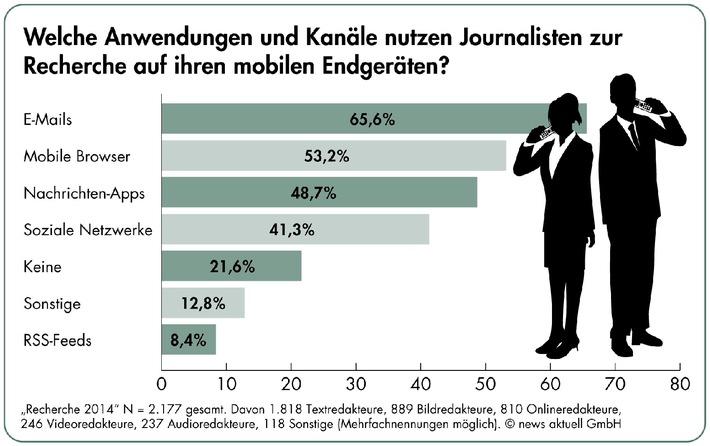 Umfrage: Fast jeder zweite Journalist recherchiert täglich mobil. Vier von fünf Medienmachern wollen Pressemitteilungen mit Bild